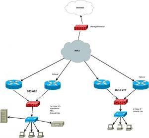 Press Telecom MPLS